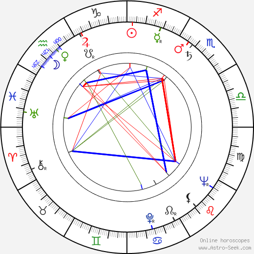 Ľudovít Kroner birth chart, Ľudovít Kroner astro natal horoscope, astrology