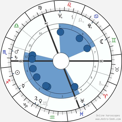 Manfred Köhnlechner wikipedia, horoscope, astrology, instagram