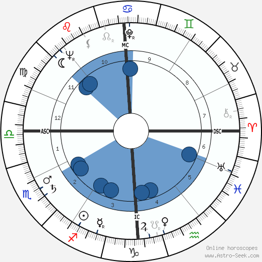 Marcel Aubry wikipedia, horoscope, astrology, instagram