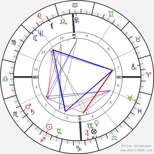 Marcel Aubry tema natale, oroscopo, Marcel Aubry oroscopi gratuiti, astrologia