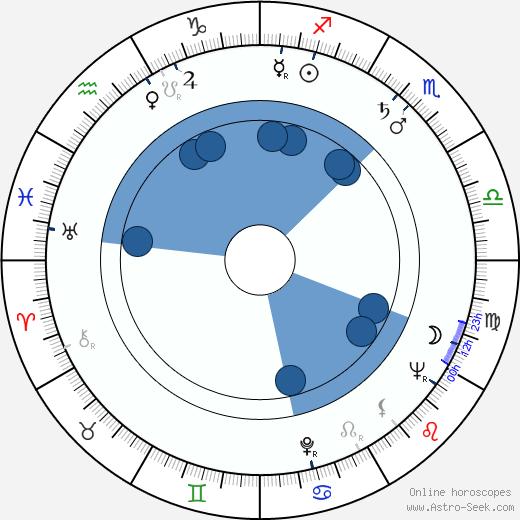 Max Zaslofsky wikipedia, horoscope, astrology, instagram