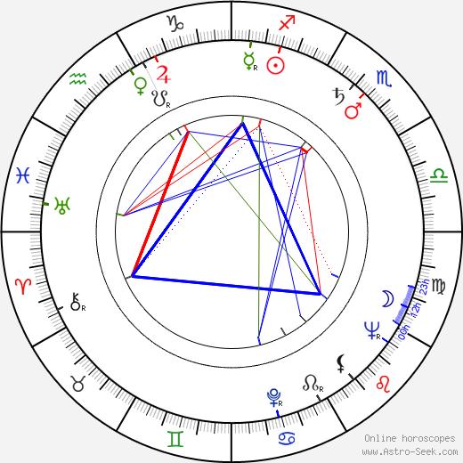 Max Zaslofsky tema natale, oroscopo, Max Zaslofsky oroscopi gratuiti, astrologia