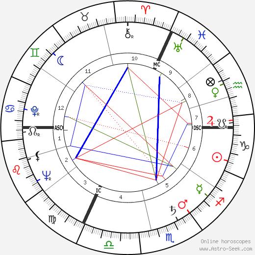 Мишель Пикколи Michel Piccoli день рождения гороскоп, Michel Piccoli Натальная карта онлайн