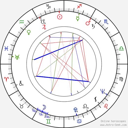 Milan Nejedlý birth chart, Milan Nejedlý astro natal horoscope, astrology
