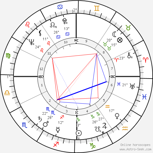 Ned Garver birth chart, biography, wikipedia 2018, 2019