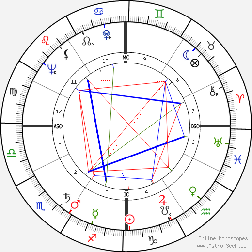 Ned Garver astro natal birth chart, Ned Garver horoscope, astrology