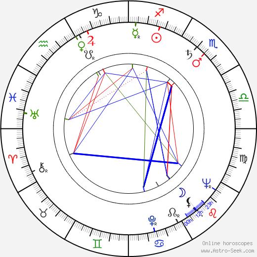 Norbert Christian astro natal birth chart, Norbert Christian horoscope, astrology