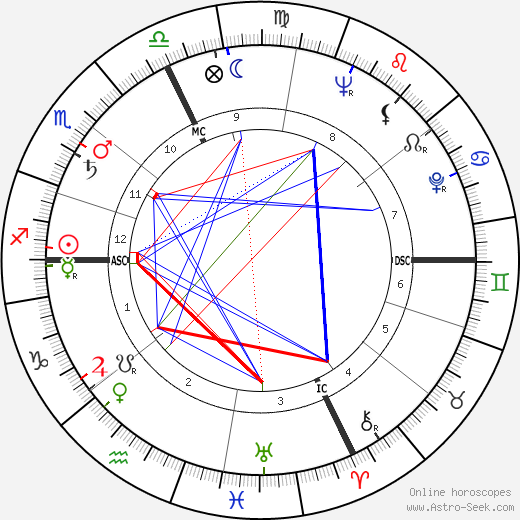 Phyllis Hudson astro natal birth chart, Phyllis Hudson horoscope, astrology