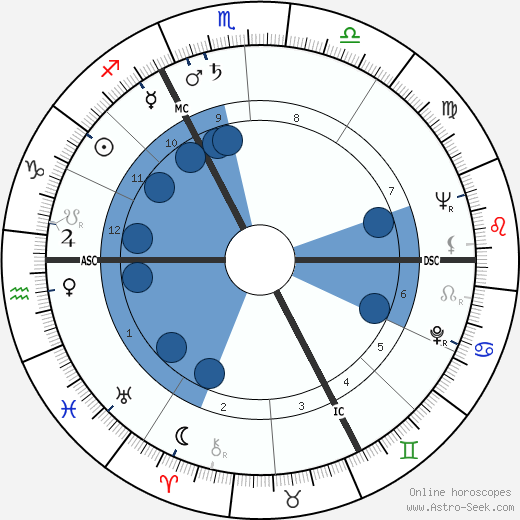 Pierre Bérégovoy wikipedia, horoscope, astrology, instagram