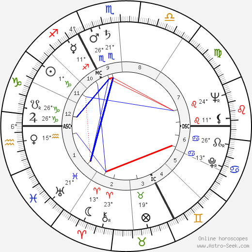 Pierre Bérégovoy birth chart, biography, wikipedia 2019, 2020