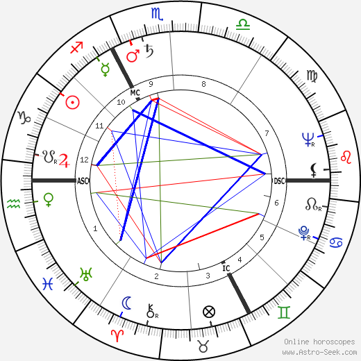 Pierre Bérégovoy birth chart, Pierre Bérégovoy astro natal horoscope, astrology