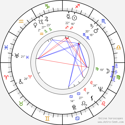Rita Macedo birth chart, biography, wikipedia 2019, 2020