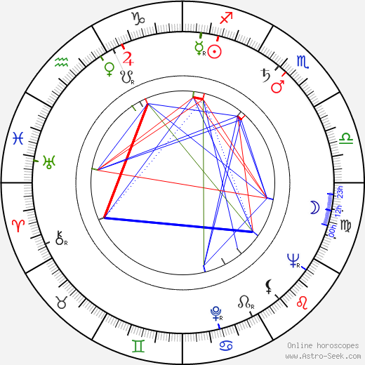 Rita Macedo astro natal birth chart, Rita Macedo horoscope, astrology