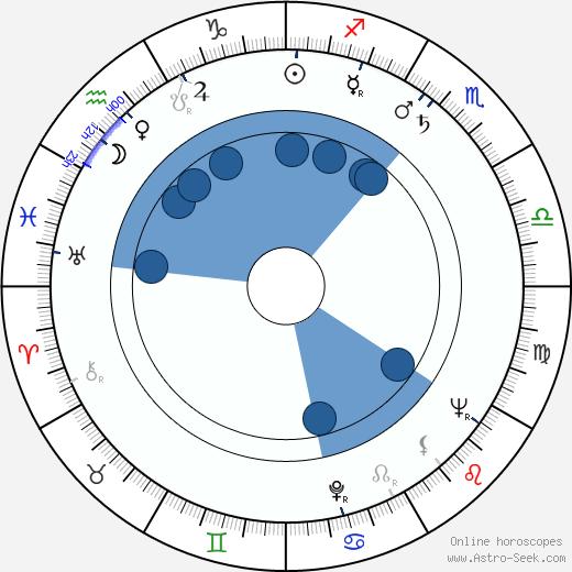 Robert B. Sherman wikipedia, horoscope, astrology, instagram