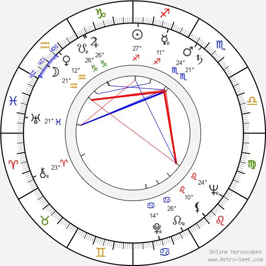 Robert B. Sherman birth chart, biography, wikipedia 2019, 2020