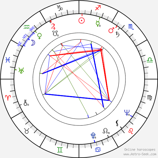 Robert B. Sherman birth chart, Robert B. Sherman astro natal horoscope, astrology