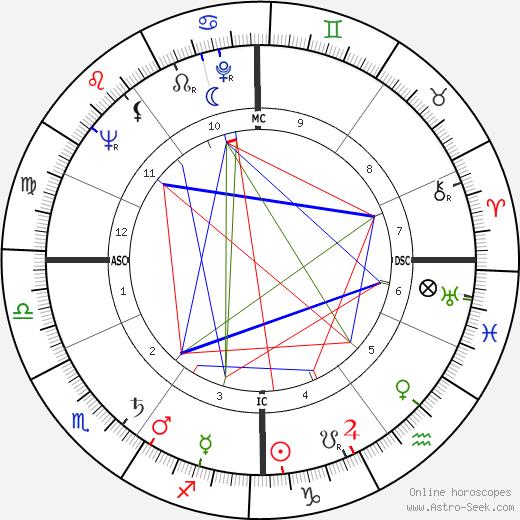 Roger Boury день рождения гороскоп, Roger Boury Натальная карта онлайн