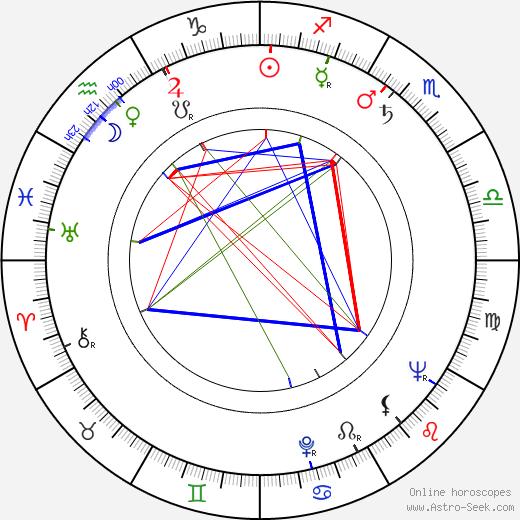 Tankred Dorst birth chart, Tankred Dorst astro natal horoscope, astrology