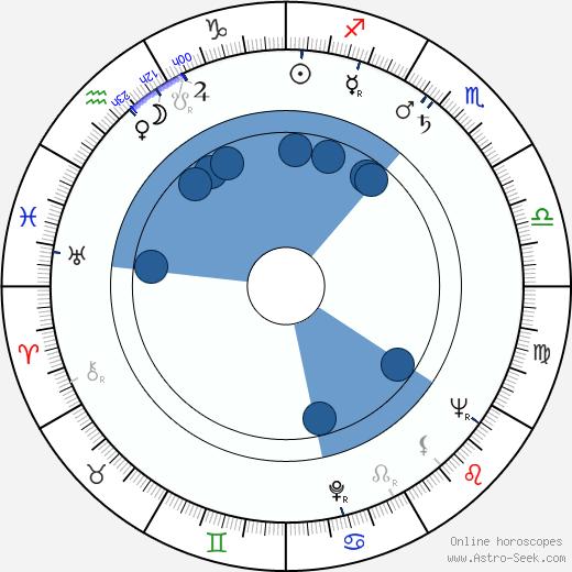Zdravko Randic wikipedia, horoscope, astrology, instagram