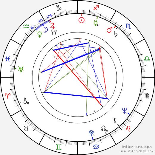 Zdravko Randic birth chart, Zdravko Randic astro natal horoscope, astrology