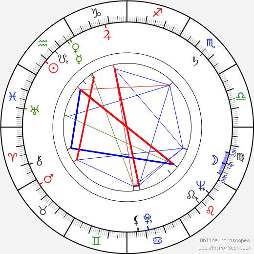 Ádám Szirtes astro natal birth chart, Ádám Szirtes horoscope, astrology