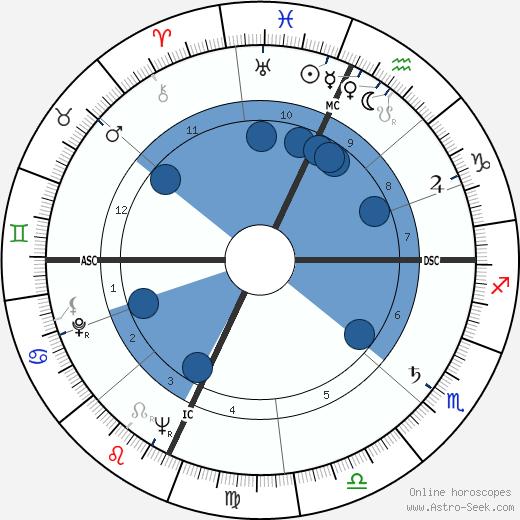 Al Fann wikipedia, horoscope, astrology, instagram