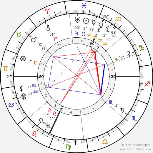Al Fann birth chart, biography, wikipedia 2020, 2021