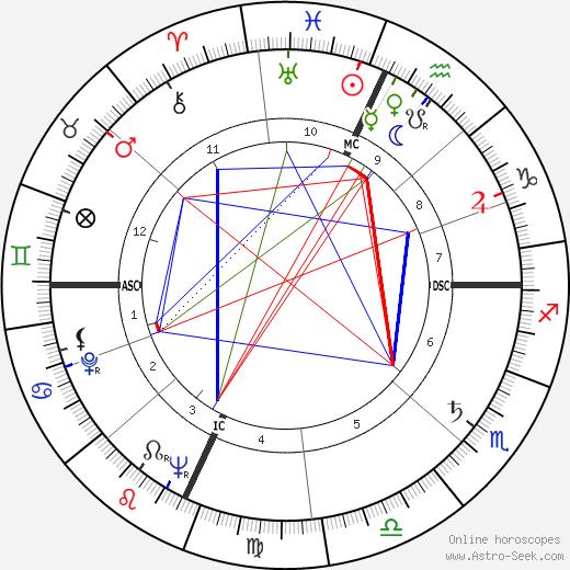 Al Fann birth chart, Al Fann astro natal horoscope, astrology