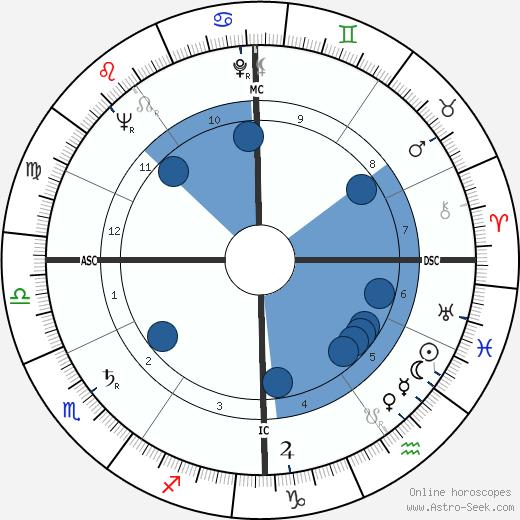 Bernard Celestini wikipedia, horoscope, astrology, instagram