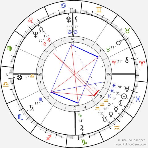 Bernard Celestini birth chart, biography, wikipedia 2020, 2021