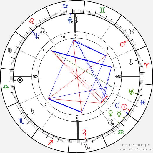 Bernard Celestini birth chart, Bernard Celestini astro natal horoscope, astrology