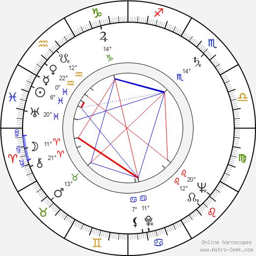 Bert Remsen birth chart, biography, wikipedia 2017, 2018