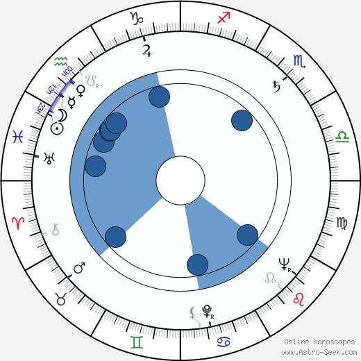 Božena Böhmová wikipedia, horoscope, astrology, instagram