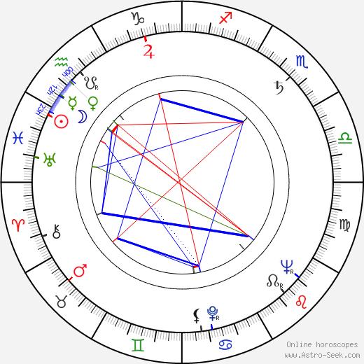 Božena Böhmová astro natal birth chart, Božena Böhmová horoscope, astrology