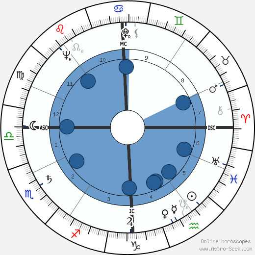 Claude Nicot wikipedia, horoscope, astrology, instagram