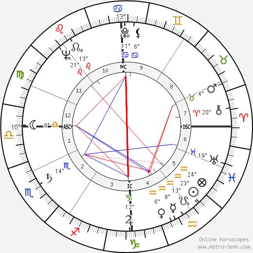 Claude Nicot birth chart, biography, wikipedia 2018, 2019
