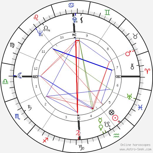 Claude Nicot astro natal birth chart, Claude Nicot horoscope, astrology