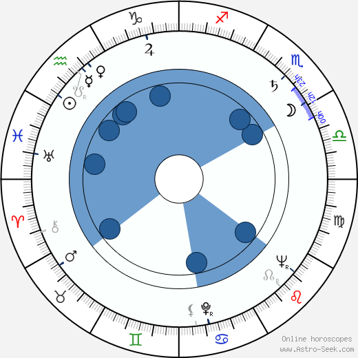 Edouard Logereau wikipedia, horoscope, astrology, instagram