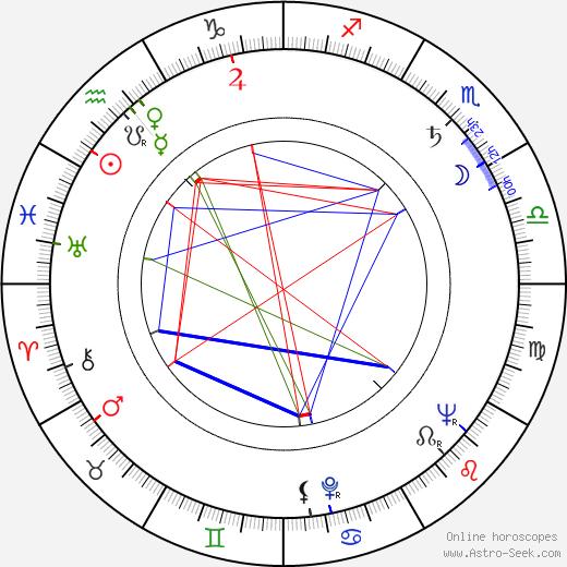 Edouard Logereau astro natal birth chart, Edouard Logereau horoscope, astrology