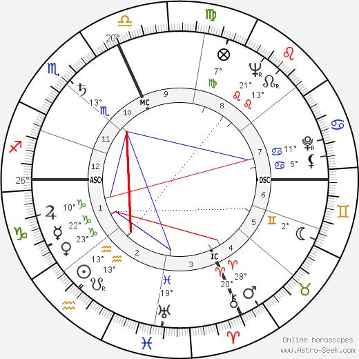 Elaine Stritch birth chart, biography, wikipedia 2019, 2020