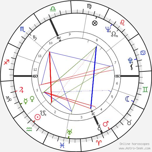 Elaine Stritch astro natal birth chart, Elaine Stritch horoscope, astrology