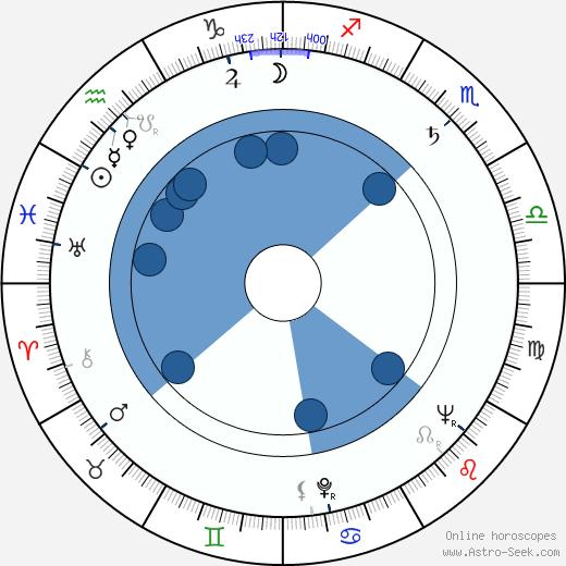 George Kennedy wikipedia, horoscope, astrology, instagram