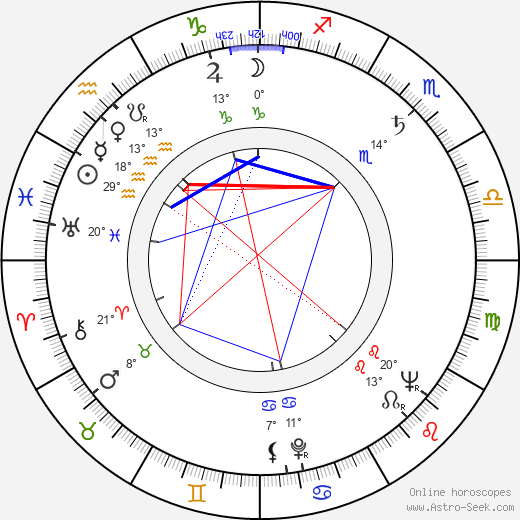 George Kennedy birth chart, biography, wikipedia 2019, 2020