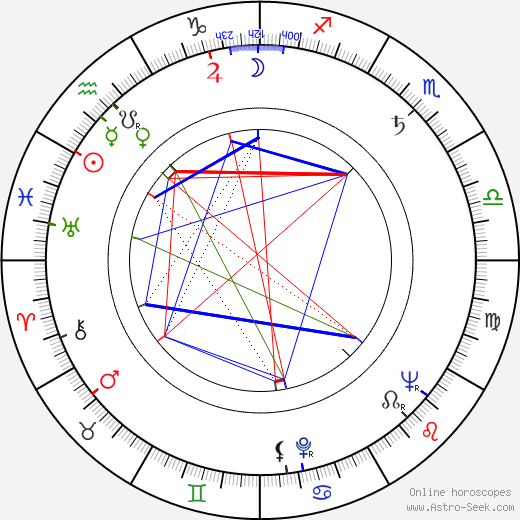 George Kennedy astro natal birth chart, George Kennedy horoscope, astrology