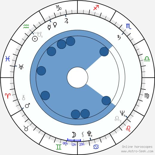 Gerald Sim wikipedia, horoscope, astrology, instagram