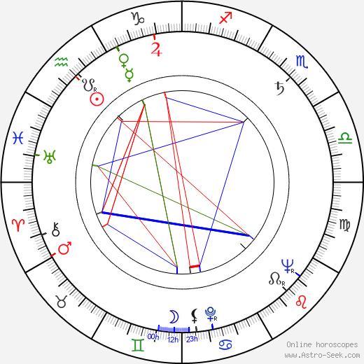 Gerald Sim birth chart, Gerald Sim astro natal horoscope, astrology