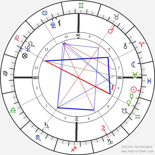 Guy Owen день рождения гороскоп, Guy Owen Натальная карта онлайн