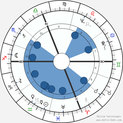 Hal Holbrook horoscope, astrology, sign, zodiac, date of birth, instagram