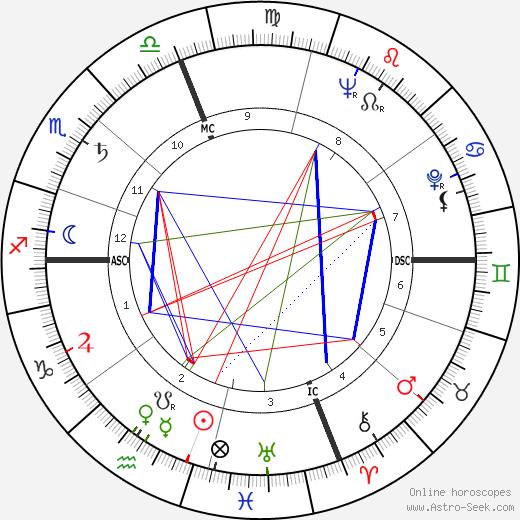 Hal Holbrook astro natal birth chart, Hal Holbrook horoscope, astrology