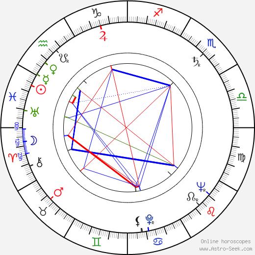 Hana Kováčiková birth chart, Hana Kováčiková astro natal horoscope, astrology
